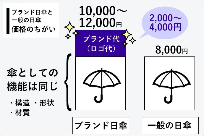 ブランド日傘とノーブランド日傘の価格の違い。ブランド名代はいくら?