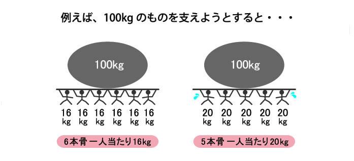 100㎏のものを支えようとすると6本骨は一人当たり16kg。5本骨は一人当たり20kg。